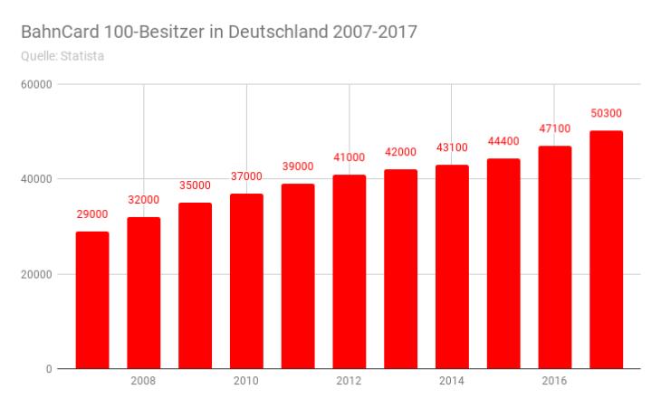 BahnCard 100-Besitzer in Deutschland 2007-2017