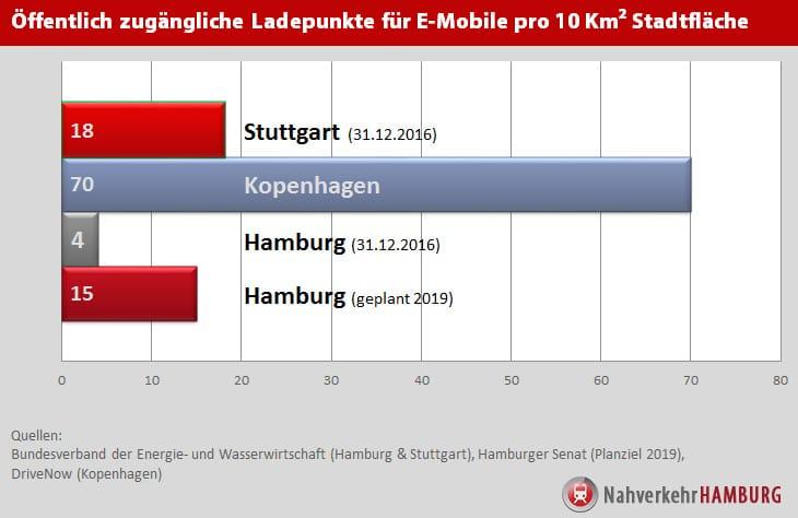 Vergleich: Ladesäulendichte für Elektroautos in Hamburg, Stuttgart ...
