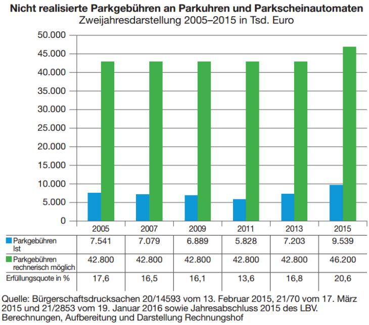 So haben sich die Parkgebühreinnahmen in Hamburg seit 2005 entwickelt