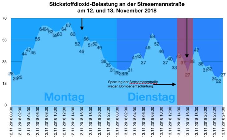 So stark ist die Stickstoffdioxid-Belastung an der Stresemannstraße während der Vollsperrung am 13. November 2018 gesunken