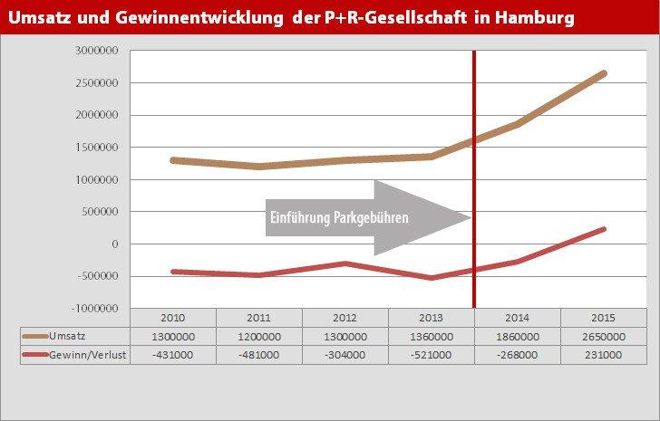 Umsatz und Gewinnentwicklung der P+R-Gesellschaft in Hamburg