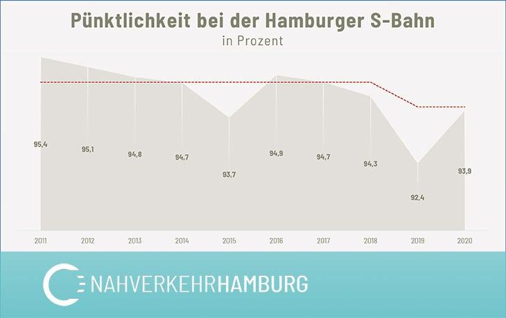 Langzeitanalyse: So hat sich die Pünktlichkeit bei der Hamburger S-Bahn seit 2011 entwickelt. Die rote Linie markiert das Mindestziel, das der HVV vorgegeben hat.