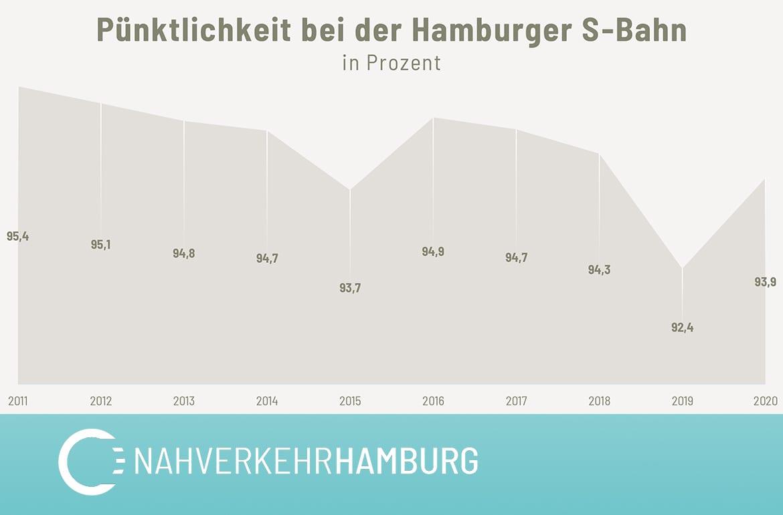 Pünktlichkeitswerte bei der Hamburger S-Bahn in Prozent. Daten aus dem Jahr 2020 sind vorläufig (Stand: Nov. 2020). Quelle: Parlamentsdatenbank Hamburg, Drucksache: 22/1972 und Angaben der DB.