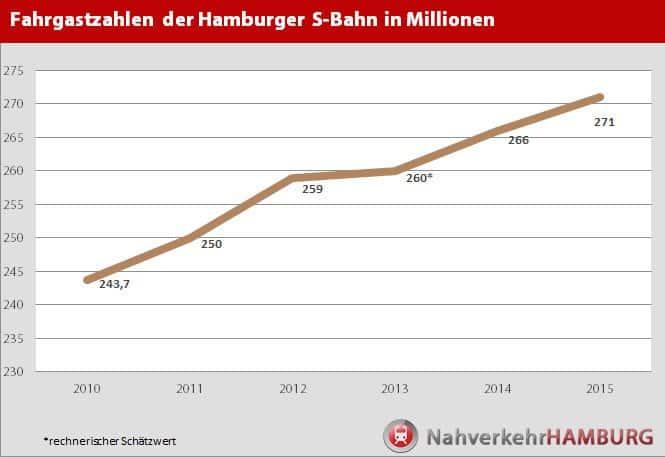 Entwicklung der Fahrgastzahlen bei der Hamburger S-Bahn zwischen 2010 und 2015