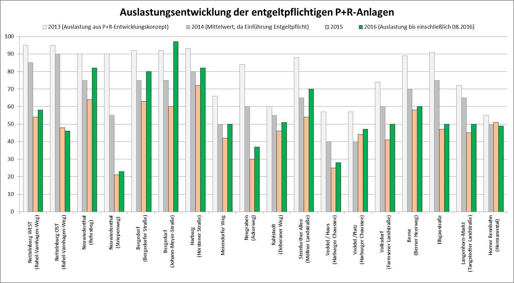 So hat sich die Auslastung der P+R-Stationen in Hamburg seit 2013 entwickelt
